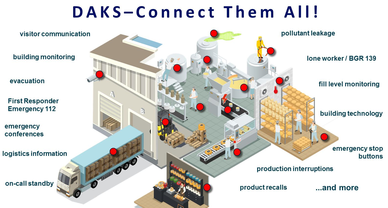 DAKS automates business and emergency processes