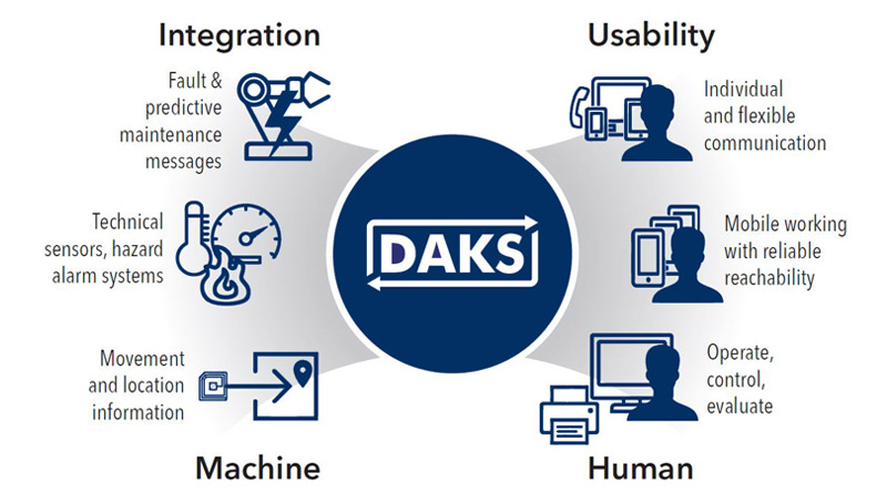 DAKS as a Human-to-Machine Interface