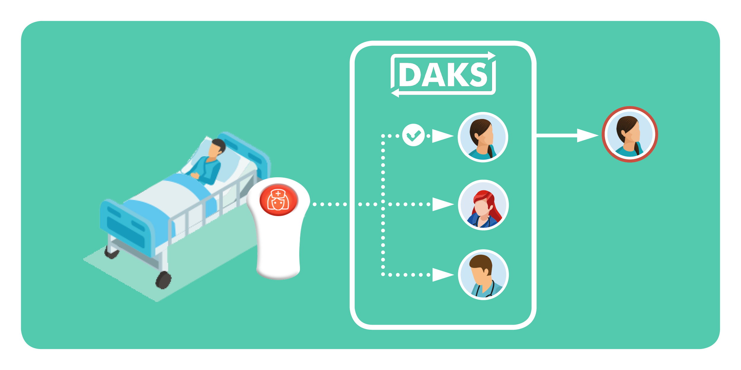 Nurse call systems with DAKS