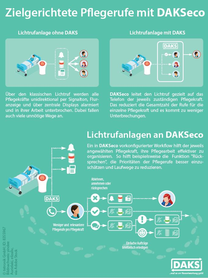 Infographic poster nurse call systems with DAKSeco
