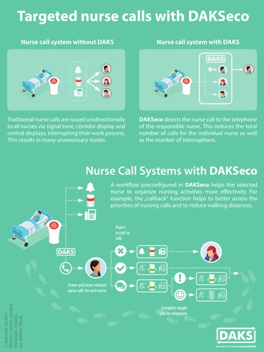Targeted Nurse Calls With DAKSeco – Info Graphics Poser A4