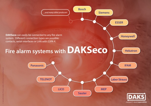Fire Alarm Systems with DAKSeco Info Graphics Poster A2