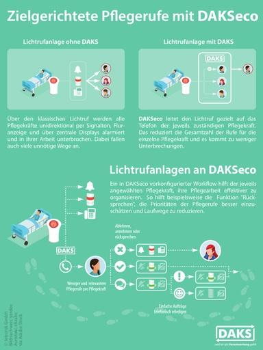 Zielgerichtete Pflegerufe mit DAKSeco – Infografik-Poster A4