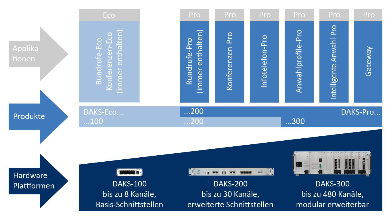 Daks Pro Related Links More Circuit About Alert Alarm Platform Comparison Chart